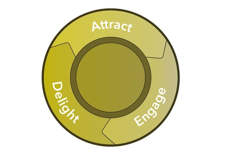 Norz_Digital_Partner_Inbound_Marketing_Delight